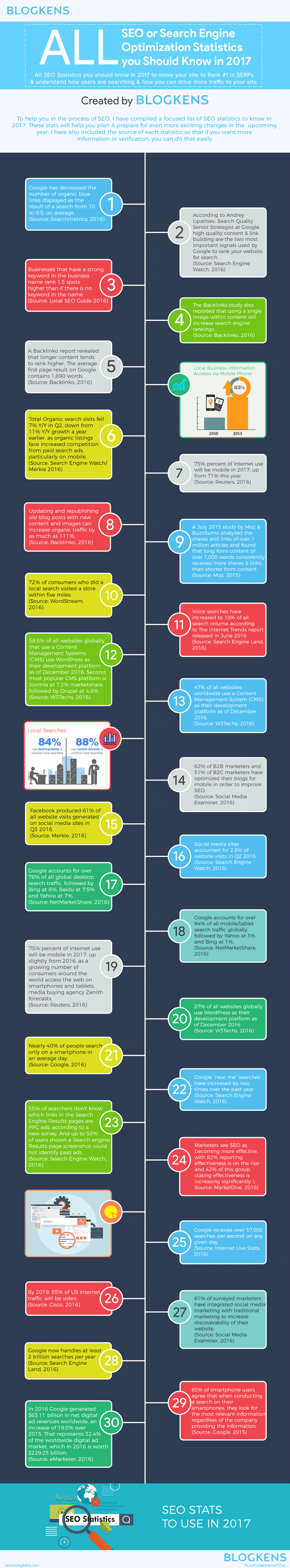 Infographic of all SEO Statistics you should know in 2017