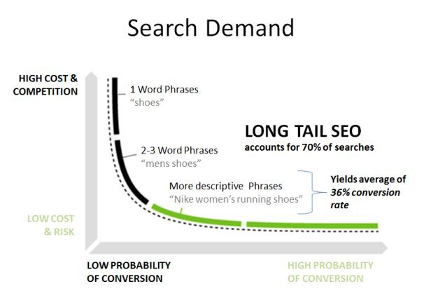 Advanced keyword research analysis for seo 5 step blueprint also you dont have to spend anything as there are many free keyword analysis and research tools which you can use to find perfect keywords for your malvernweather Images