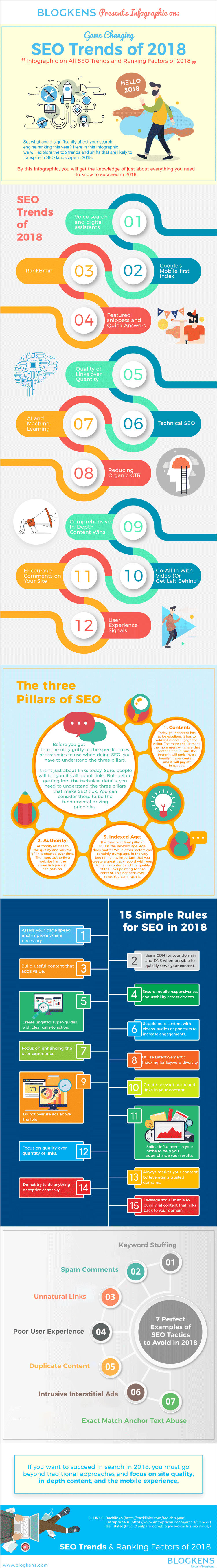 Infographic on SEO Trends and Ranking Factors of 2018